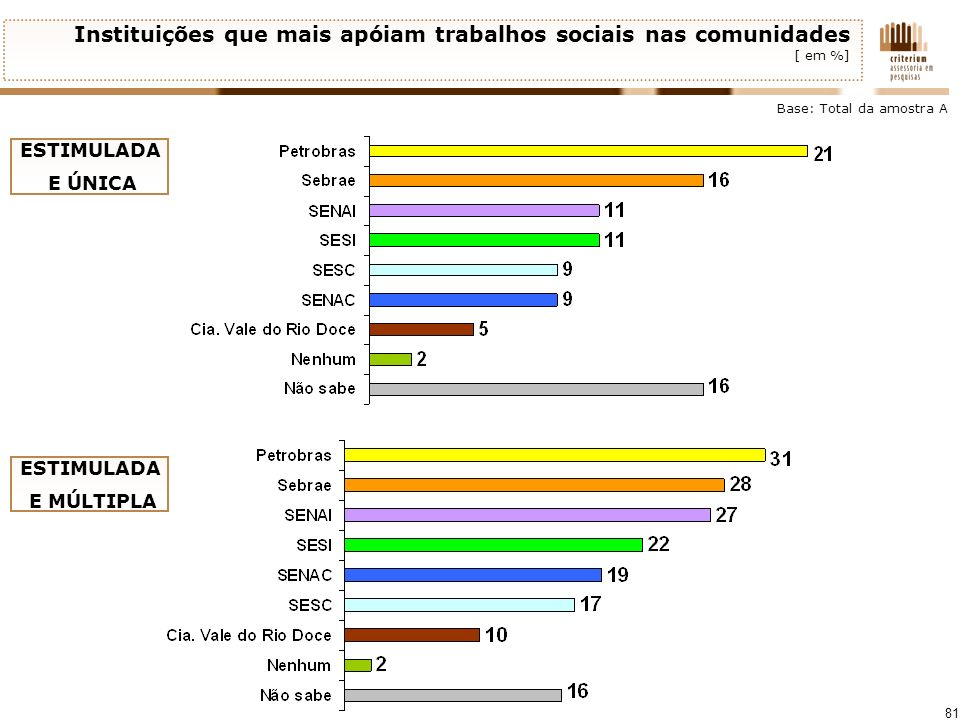 Instituições que mais apóiam trabalhos sociais nas comunidades [ em %]